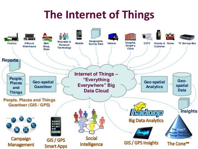 The Internet Of Things Iot Pdf 8 638 Ets Erb S