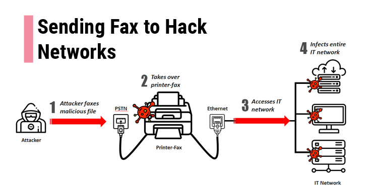 your fax machine is a risk to your network security - ets ... wiring diagram for fax machine line wiring diagram for maytag washing machine